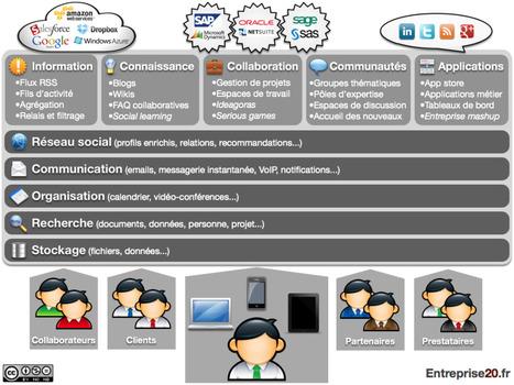 Un nouvel acronyme pour le #RSE :  Réseau Collaboratif Professionnel #RCP | RSE - Entreprise 2.0 | Scoop.it