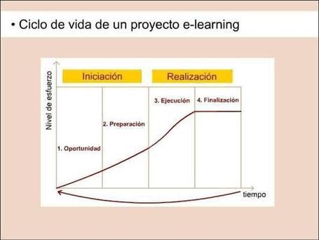 Una mirada integral de un proyecto de e-learning | Net-Learning Blog | Entornos virtuales de aprendizaje | eLearning Project Management | Scoop.it