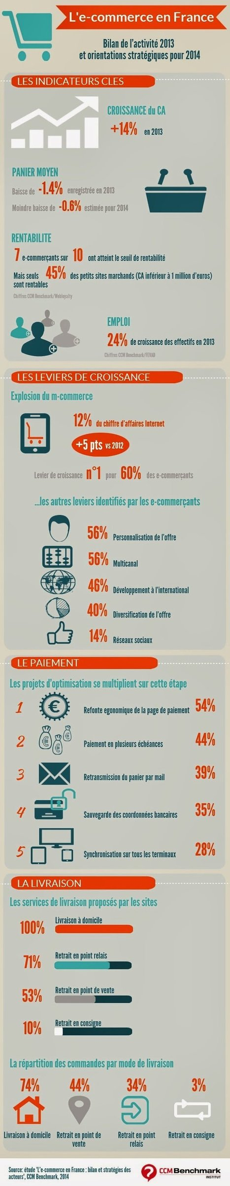 Infographie : l'e-commerce en France | Digitally yours | Scoop.it