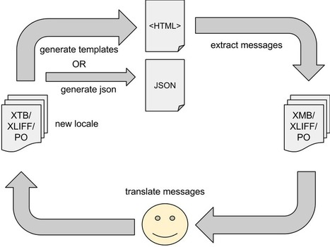 Angular and i18n - The new world   Nova Tech Consulting S.r.l.   Scoop.it