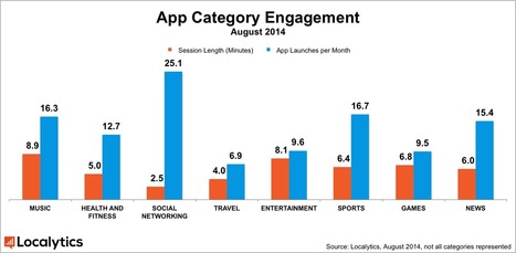 Time Spent in Social Media Apps Rises 49% After Strong 'Snacking' Behaviour [STUDY] | MarketingHits | Scoop.it