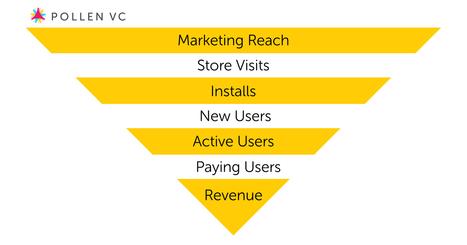 What Marketing Funnel Metrics Really Mean | Scopely Industry Digest | Scoop.it