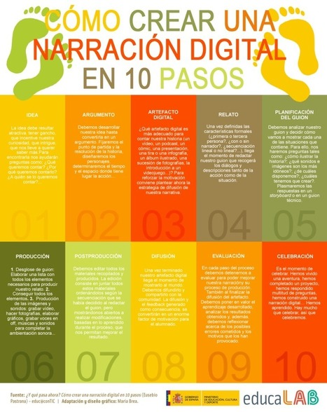 Cómo crear una narración digital en 10 pasos #infografia #infographic #education | Tecnología Educativa | Scoop.it