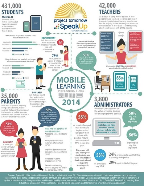 What's the Future for Mobile Devices in the Classroom? [#Infographic] | #LearningCommons | Scoop.it