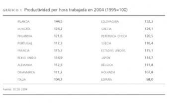 La deslocalización empresarial   Nueva Revista   Deslocalización Industrial IES Dos Mares   Scoop.it