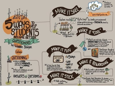 5 Ways to Help Your Students Become Better Questioners | Critical and Creative Thinking for active learning | Scoop.it