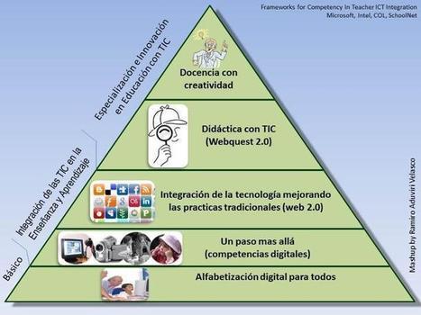 TPACK: Conocimiento didáctico del contenido tecnológico | Tecnología y educación  sin límites | Scoop.it