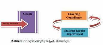 Does Quality Assurance In school Education Ensure Transparency And ... - CounterCurrents.org | Student Learning Outcome Assessment | Scoop.it