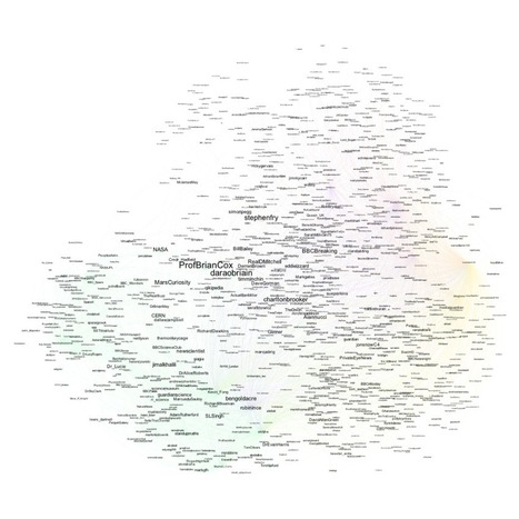 Twitter Audience Profiling - OU/BBC Feynman Challenger Co-Pro | Social Network Analysis | Scoop.it
