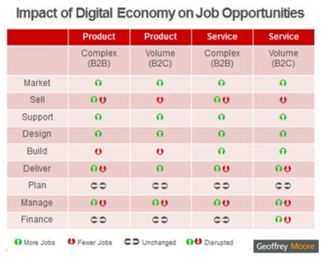Geoffrey Moore: Middle Class Job Creation in the Digital Era   Digital Transformation of Businesses   Scoop.it