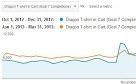 Google Analytics Streamlines Goals | Website Analytics | Scoop.it