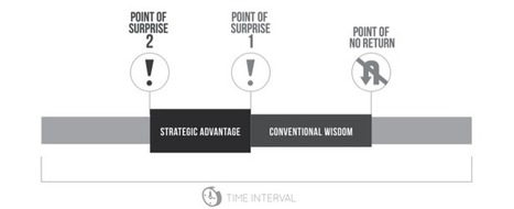 How Leaders Anticipate Sudden ChangesSwitch & Shift | Maximizing Human Potential | Scoop.it