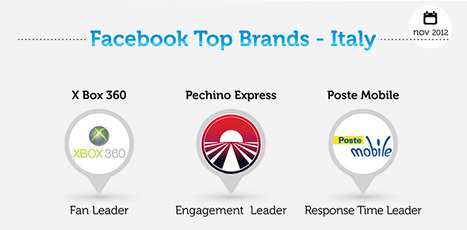 Brand italiani su Facebook, ecco la classifica di Novembre | BlogItaList | Scoop.it