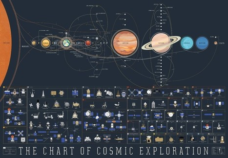 The history of human space exploration – in one eye-catching map | Ciencia al alcance de todos | Scoop.it