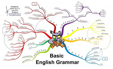 Basic English Grammar | Ideas for ESOL | Scoop.it