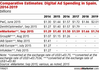 In Spain, Digital Grabs Bigger Share of Budgets - eMarketer | Audioemotion Online Radio | Scoop.it