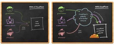 CDN pour les Nuls - Accélérer Votre Site WordPress | WebZine E-Commerce &  E-Marketing - Alexandre Kuhn | Scoop.it