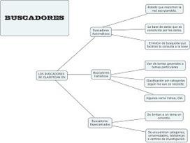 BUSCADORES Y METABUSCADORES - Herramientas Telemáticas ... | Herramientas Telematicas | Scoop.it