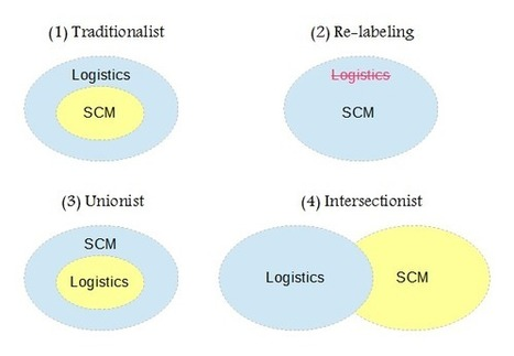 "Redefining the True Meaning of ""Logistics"" and ""Supply Chain"" 
