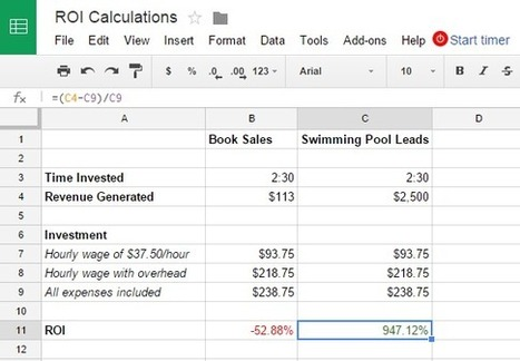How to Track Content ROI: A Step-by-Step Guide | Time to Learn | Scoop.it