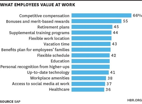 What High Performers Want at Work | Innovatus | Scoop.it