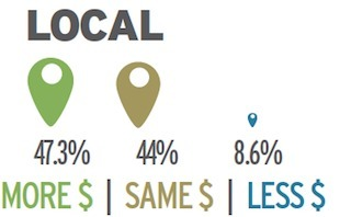 47% of National Brands to Invest More in Local in 2013 [Study] | small business SM | Scoop.it