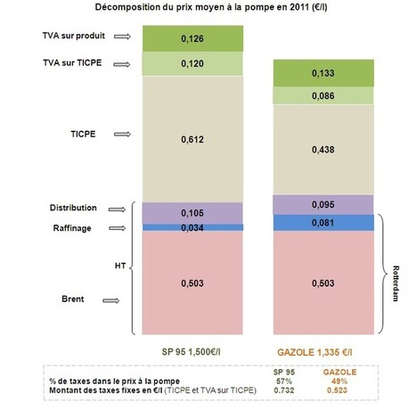 Prix du pétrole et niveau de vie: ça coince! | ECONOMIES LOCALES VIVANTES | Scoop.it