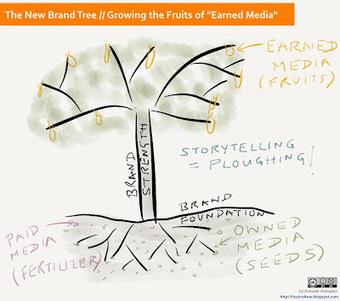 The New Brand Tree: Growing the Fruits of Earned Media | Digital Deja Vu | Scoop.it