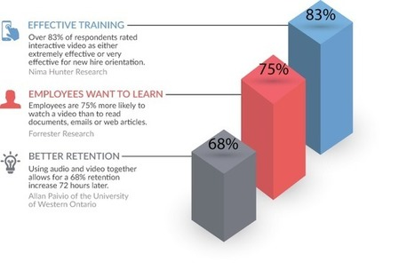 Make video an essential part of learning | Integrating Instructional Technology | Scoop.it