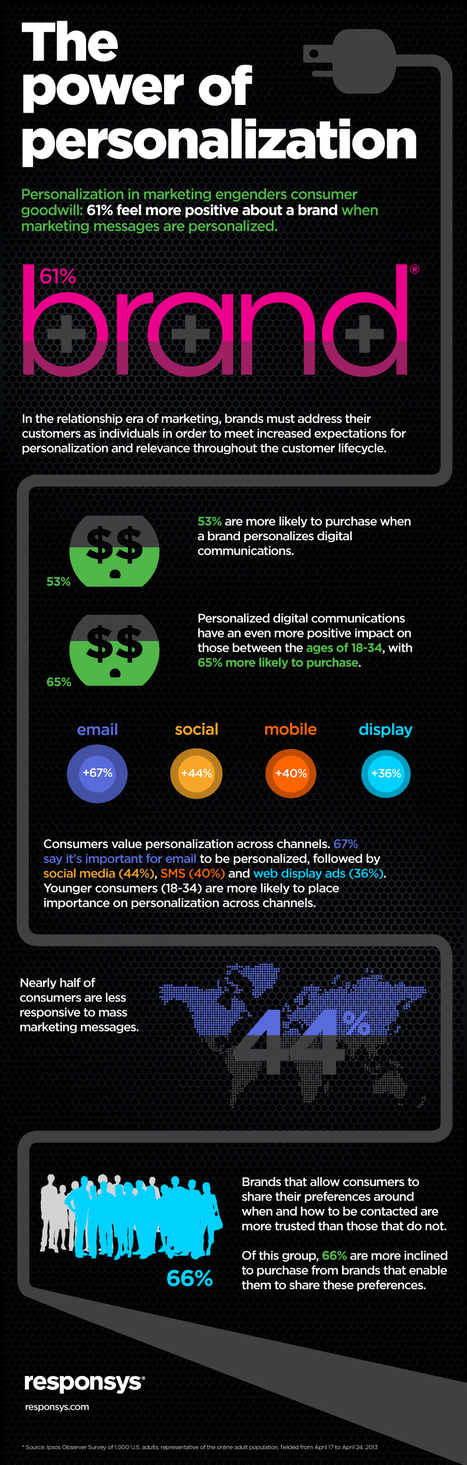 Digital Marketing Infographic for the Relationship Era | Social Media Marketing | Scoop.it