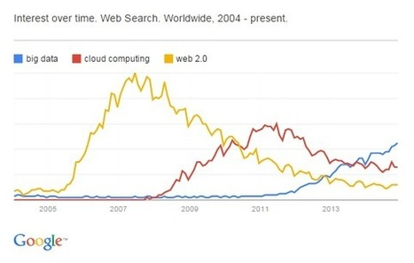 Is Big Data The Most Hyped Technology Ever? | Key Technology Trends, News and Industry Updates | Scoop.it
