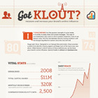 Got Klout? Measure and Increase your Brand's Online Influence | Black Sheep Strategy- Social Media | Scoop.it