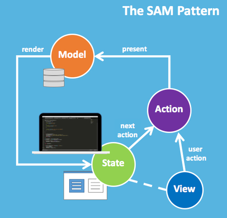SAM - State | Action | Model | JavaScript for Line of Business Applications | Scoop.it