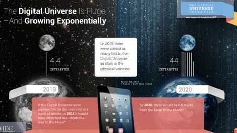 The digital universe: 32bn connected devices by 2020 | dotRising | Digital Strategy and Digital Marketing | Scoop.it
