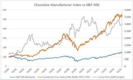 Cacao : des investissements sont requis pour faire face à l'essor de la demande de chocolat | Questions de développement ... | Scoop.it