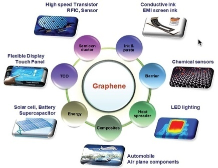 European roadmap for graphene science and technology published | Marketing Angels | Scoop.it