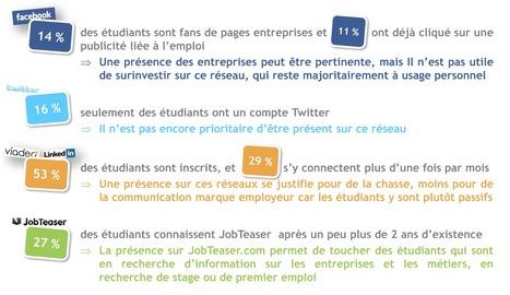 Etude de JobTeaser.com : étudiants et entreprises face aux réseaux sociaux | Actualité | Locita | E-Réputation des marques et des personnes : mode d'emploi | Scoop.it