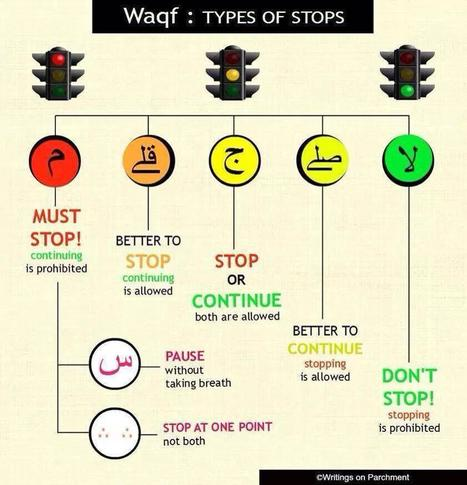 Waqf: Types of stops | Quran Online | Scoop.it