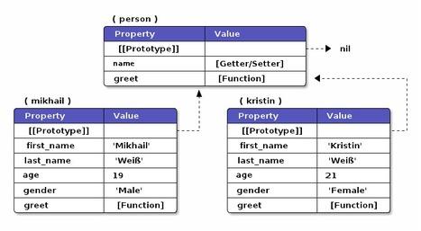 Understanding JavaScript OOP — Sorella's Basement | kernicPanel | Scoop.it