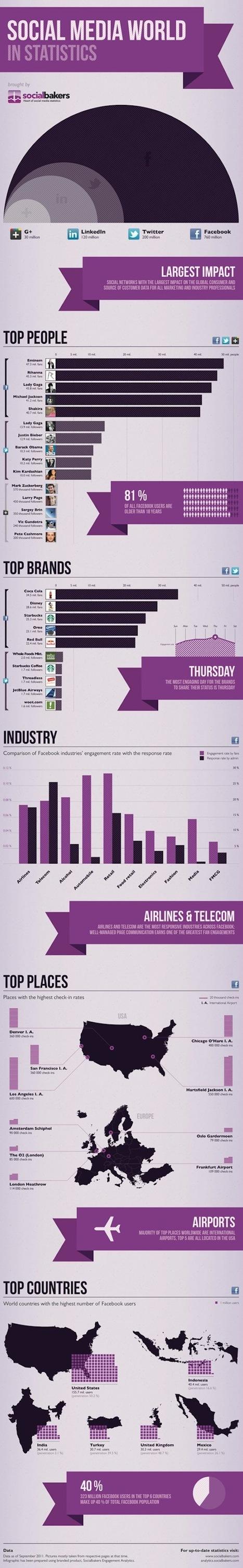 [Infographie] Les chiffres clefs des médias sociaux à travers le monde | Communication & médias sociaux | Scoop.it