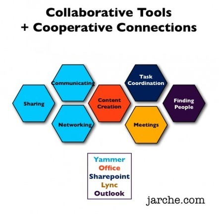 Extending collaboration toward cooperation | Harold Jarche | Working virtually | Scoop.it