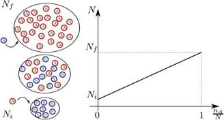 Fluctuation driven fixation of cooperative behavior | teamworking in global business | Scoop.it