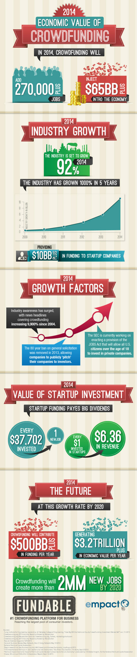 INFOGRAPHIC: Crowd Funding 2014 | Cloud Central | Scoop.it