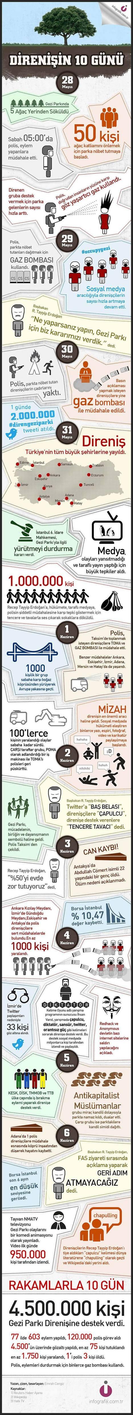 Gezi Parkı Direnişinin ilk 10 Günü | Ankara Fenomenleri | Scoop.it