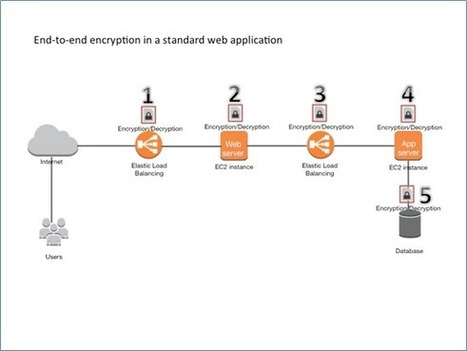 How to Address the PCI DSS Requirements for Data Encryption in Transit Using Amazon VPC | Straightforward Security | Scoop.it