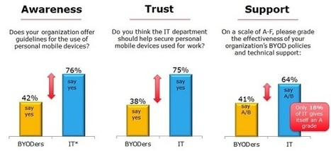 CDW Mobility at Work Report | Mobile in business | Scoop.it