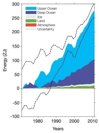 New Report: 'Blowtorch'-Like Ocean Warming Advances Killer Seas, Shifts El Nino, Heats Hydrates | GarryRogers Biosphere News | Scoop.it