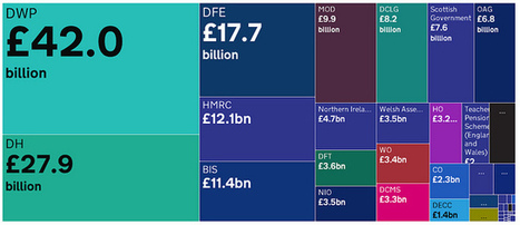 What's the deal with the UK government's new spending tool? | Open Knowledge Foundation Blog | Open Knowledge | Scoop.it