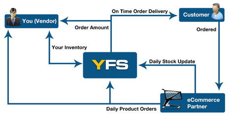 How Order Fulfillment Works, Order Fulfillment Process Flow, Pick And Pack Services, Inventory Management, India | YFS India | YFS | Order Fulfillment Services India | Scoop.it