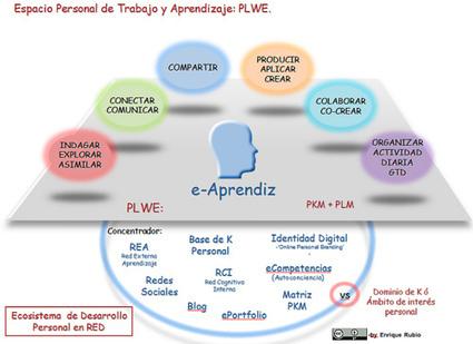 Ecologías y procesos en redes de conocimiento y aprendizaje (PKML)... (Educación Disruptiva) | Constructivismo y Educación | Scoop.it